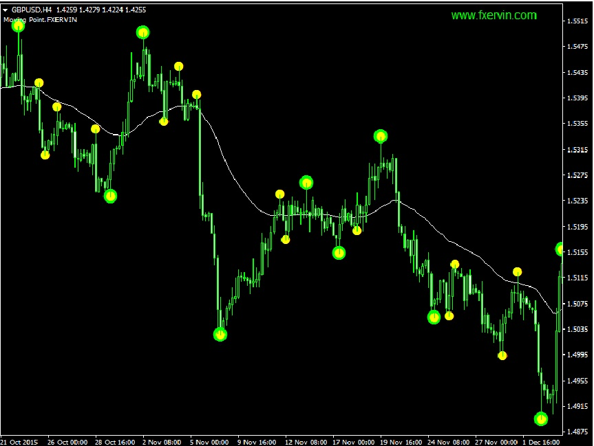 Indicator Moving Point.FXERVIN